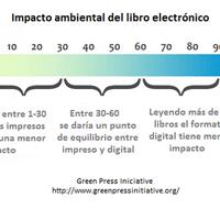 ¿Son los libros electrónicos más respetuosos con el medio ambiente?